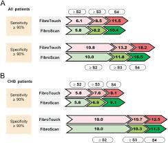 Fibroscan Score Chart Comparison Of Fibrotouch And Fibroscan For Staging Fibrosis