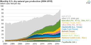 Eia Adds New Play Production Data To Shale Gas And Tight Oil