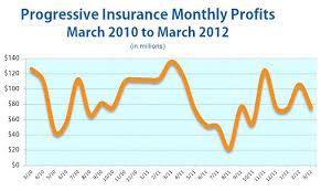 progressive auto insurance quote alluring progressive auto insurance quote number car and package for march