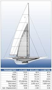 Sailboat Comparison Chart M Class
