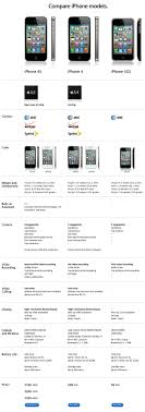 Iphone 4 Iphone 4s Comparison Chart Comparing The Iphone 4s Vs Iphone 4 Vs Iphone 3gs Vs Galaxy