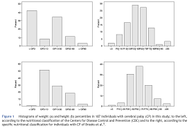 Cp Growth Charts 2011 Anthropometric Assessment Of Patients With Cerebral Palsy