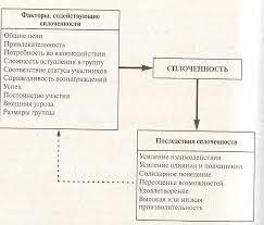 Реферат Сплоченность групп и эффективность работы com  Сплоченность групп и эффективность работы