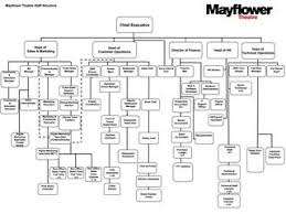 Theatre Organization Chart Mayflower Theatre Organisation Chart By Mayflower Issuu