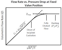12 Conclusive Bean Choke Flow Chart