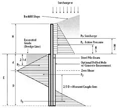 Small Picture Soldier Pile Retaining Wall Components and Design of Soldier Pile Wall