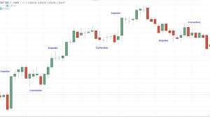 Elliott Wave Tricks That Will Improve Your Trading