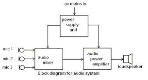 sound system block diagram ireleast info sound system block diagram the wiring diagram wiring block