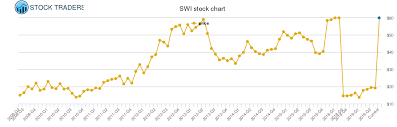 Solarwinds Stock Price Chart Solarwinds Price History Swi Stock Price Chart