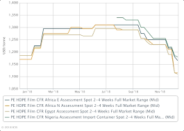 Outlook 19 Africas Pe Pp Markets Brace For Transition