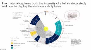 Training Strategy Corporate Strategy Training Management Consulting Youtube