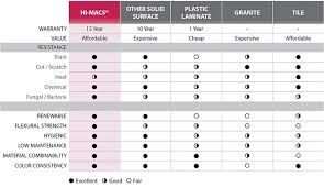table chart design inspiration. Himacs Advantages Table Chart Design Inspiration