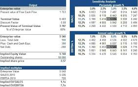 Reverse Dcf Excel Template Model Financial Modeling Templates