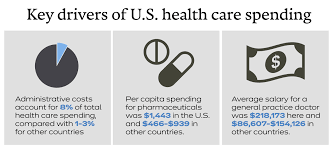 Medical Equipment Life Expectancy Chart U S Pays More For Health Care With Worse Population Health