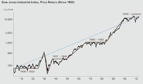 Pin By Carroll Barrett On Trading Dow Jones Dow Jones