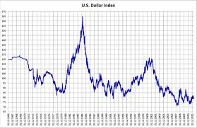 Us Dollar Depreciation Chart What Happens To Value Of Currency During Recession