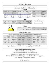 Free Metric System Conversion Guide Metric System