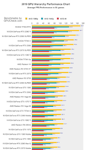 2019 Gpu Benchmark And Graphics Card Comparison Chart Ec Mates