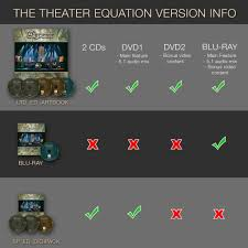 theater equation versions