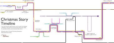 Baptist Timeline Chart Christmas Story Timeline Visualization Bible Gateway Blog