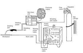 Mig Welding Process Diagram Wiring Diagrams