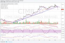 Alex Lu Cimb Broke The Intermediate Uptrend Line