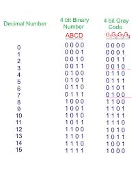 Gray Code Binary To Gray Code Converter Electrical4u