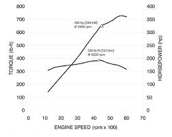 gm 6 0l vortec l96 v 8 specs and information 6 0 vortec v 8 horsepower and torque curve chart