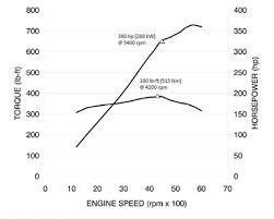Engine Dimensions Chart Gm 6 0l Vortec L96 V 8 Specs And Information