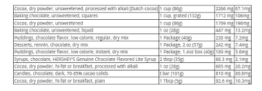 so baking cocoa has 2266 mg of theobromine and 67 1 mg of caffeine in 1 dry cup
