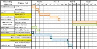 Gantt Chart Procedure Gantt Chart Of Current Ruggedised Handheld Implementation
