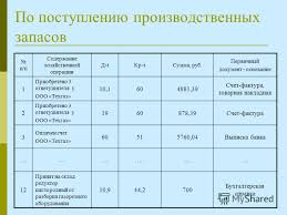 Презентация на тему Тема дипломной работы Учетная политика  9 По поступлению производственных