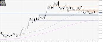 Gold Price News And Forecast Xau Usd Remains Under Pressure