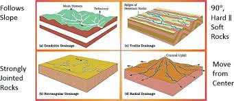 Drainage Patterns Ncert Class 9 Geography Chapter 3 Drainage Youtube Lecture Handouts