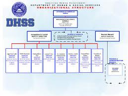 21 Specific Daycare Organization Chart