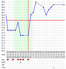 Waking Temperature Chart Basal Body Temperature Page 2 Of 2 Online Charts Collection