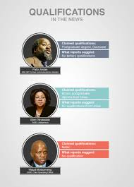 sa presidents qualifications to  qualifications in the news