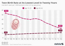 Birth Rate Chart Chart Teen Birth Rate At Its Lowest Level In Twenty Years