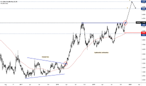 Usd Brl Chart Dollar To Real Rate Tradingview