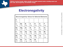 Periodic Table Electronegativity Chart Gallery - Periodic Table Of ...