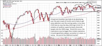 The Case For The Bears In 2 Very Important S P 500 Charts