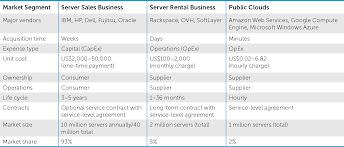 Price Elasticity In The Enterprise Computing Resource Market