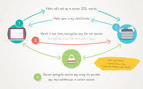 how cyber security works http and https the need for enhanced cyber security