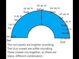 Lesson 5 Onsets Using Vowel Modification Youtube