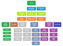 City Government Org Chart Organizational Chart Chart