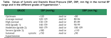 Epidemiology Of Hypertension In The Elderly Insight