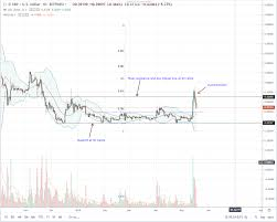 Apex Crypto News Ripple Xrp Drop In A Necessary