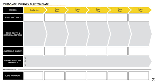User Journey Chart User Experience Mapping For Dummies Customer Journey