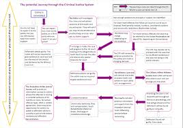 Criminal Justice Process Chart Journey Through The Criminal Justice System Greater