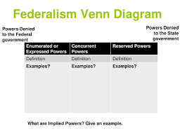 The Federal In Federalism Venn Diagram Answers Principles Of The Constitution Ppt Download